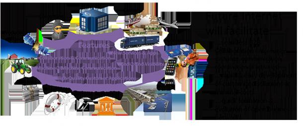 FIspace ist eines Future Internet PPP Projekte der EU. Unternehmen sollen damit eine Plattform für die Kollaboration und den standardisierten und sicheren Datenzugriff über mehrere Unternehmen hinweg bekommen. Im Juli soll FIspace.eu als Plattform für Unternehmen geöffnet werden. Quelle: FIspace.eu