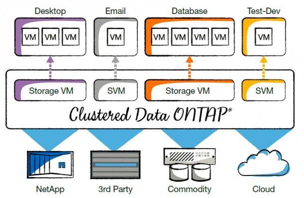 Über eine weitere Software-Schicht können Hardware-Silos im Storage aufgebrochen werden. Hier am Beispiel von ONTAP. Quelle: NetApp