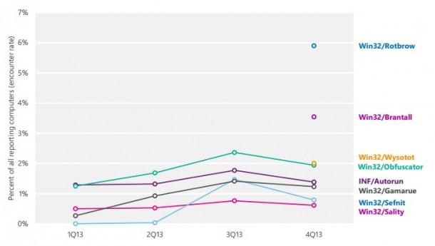 Malware-Familien mit der höchsten Verbreitung. Quelle: Microsoft