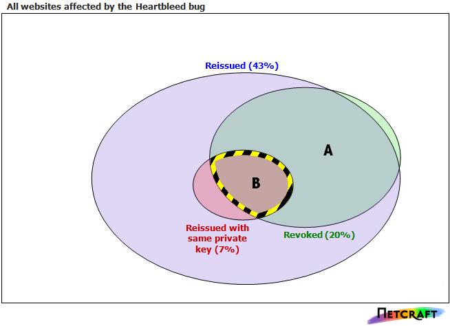 Sieben Prozent aller von Heartbleed betroffenen Websites haben neue Zertifikate ausgestellt ohne den privaten Schlüssel zu ersetzen (Diagramm: Netcraft).