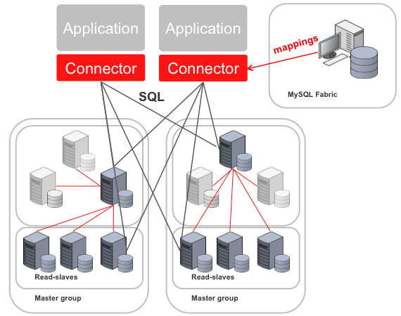 MySQL Fabric die Installation von hochverfügbaren MySQL-Server-Farmen. Quelle: MySQL.com