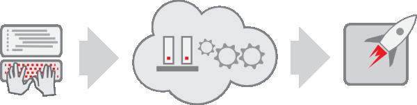 Mit OpenShift 2.1 will Red Hat die Bereiche DevOps und Operations näher zusammenbringen. Zudem sollen auf der neuen Version der Private-Cloud-Lösung Anwendungen auch über verschiedene Zonen und Regionen hinweg lauffähig sein. Quelle: Red Hat