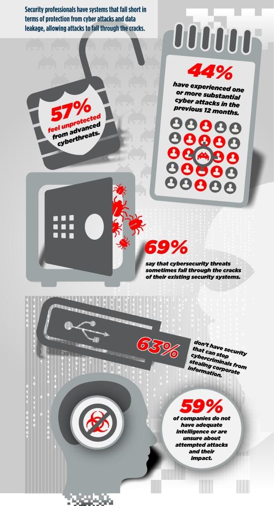 Einige Zahlen aus der aktuellen IT-Security-Studie des Ponemon-Instituts, die durch das Sicherheitsunternehmen Websense gefördert wurde (Bild: Ponemon).