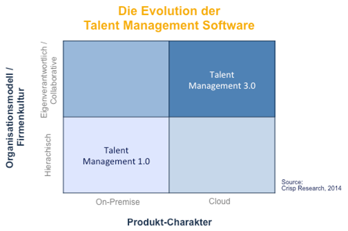 talent_management_software_evolution