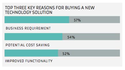 Die 3 Topgründe, warum Kunden heute IT-Lösungen kaufen Text100