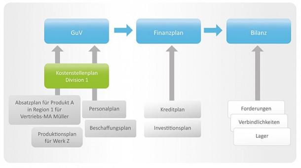 Schematische Darstellung der Unternehmensplanung. Quelle: prevero
