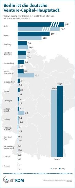 Die Verteilung des Risiko-Kaptials in Deutschland. Quelle: BITKOM