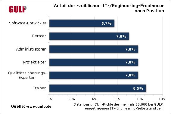 Selbständige weibliche IT-Fachkräfte sind häufig als Trainer aktiv. Quelle: Gulp