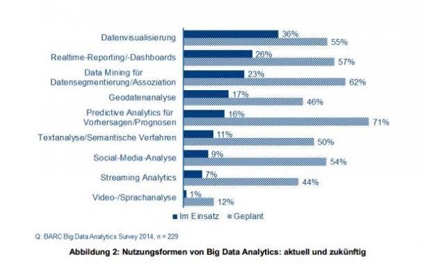 Das Marktforschungsinstitut BARC nennt die wichtigsten Einsatzbereiche von Big Data. Quelle: BARC