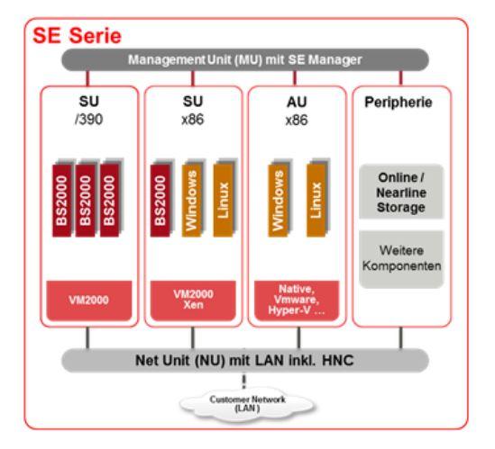 BS2000_SE_Server_Serie