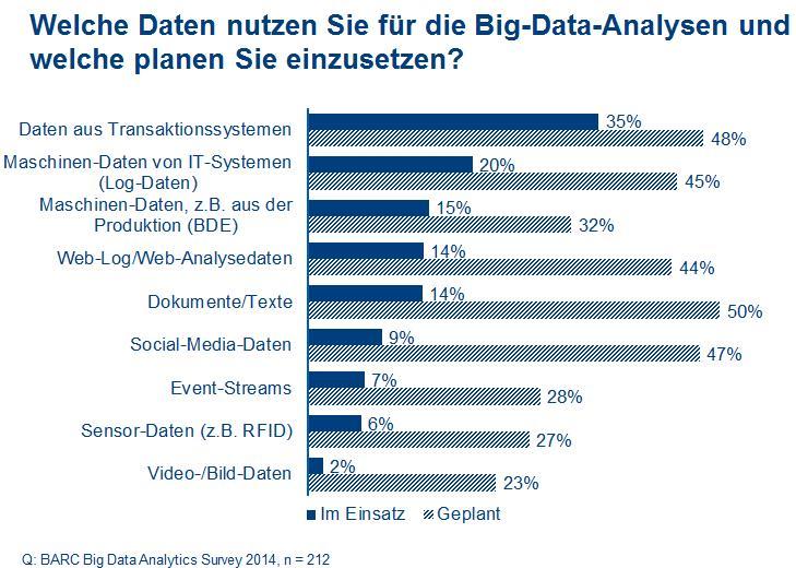 Big_Content_Studie