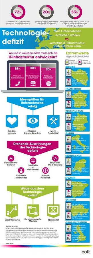 Um die IT-Infrastruktur in deutschen Unternehmen ist es einer Studie zufolge nicht gut bestellt. (Grafik: Colt)