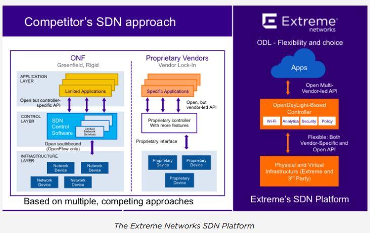 Networking Plattform im Vergleich mit den Architekturen anderer  Hersteller. Quelle: Extreme