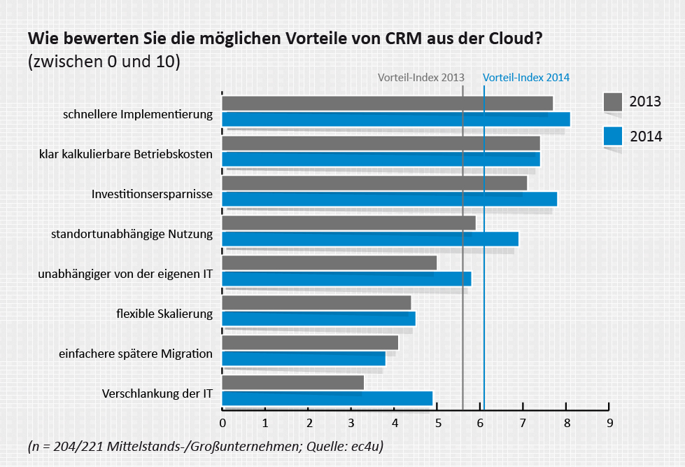 Unternehmen sehen in der einfachen Implementierung und der Investitionsersparnis Vorteile von Cloud-CRM. (Grafik: ec4u)