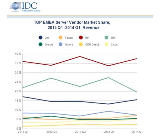 IDC_Top_EMEA_Servervendors