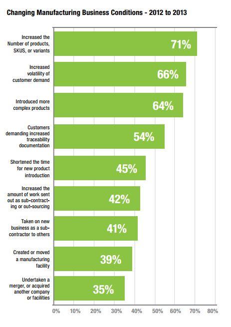 Neue Anforderungen an die Hersteller. Quelle:  LNS Research/MESA
