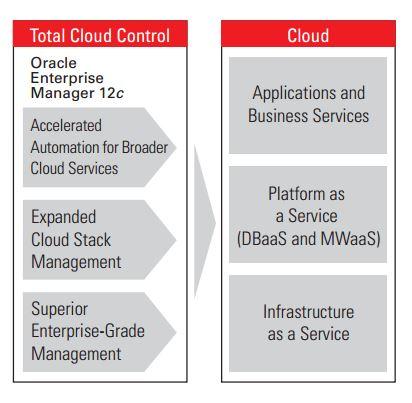 Mit Oracle Enterprise Manager 12c Release 4 erweitert Oracle die Verwaltung und bereitstellung von Middleware und Database-as-a-Service (MWaaS; DaaS). Quelle: Oracle