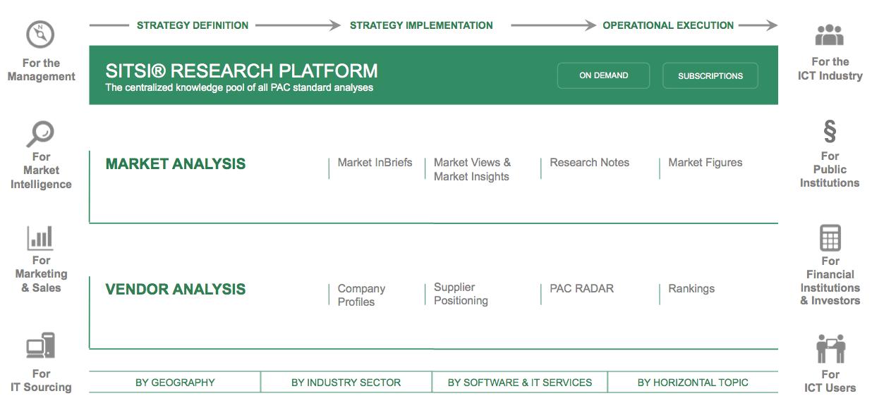 Die SITSI-Plattform bei PAC. Quelle: PAC