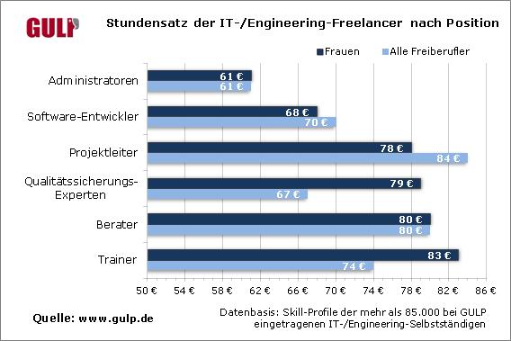 Stundensatz-der-IT-Engineering-Freelancer-nach-Position