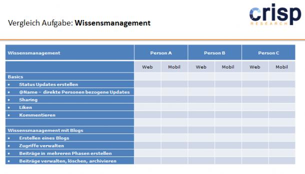 Vorstellung und erste Ergebnisse des Lösungsvergleichs der Social Collaboration Plattformen - Kriterien