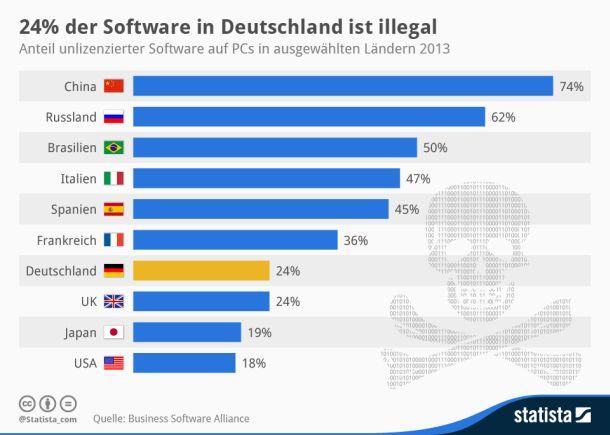 BSA illegale Software nach Ländern (Grafik: Statista)