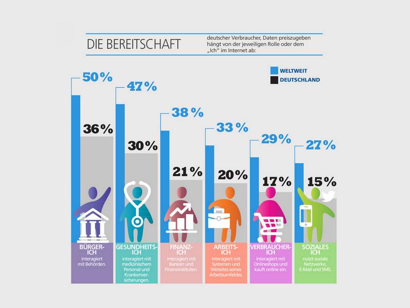 Die Deutschen legen weltweit den größten Wert auf Datenschutz und verzichten dafür lieber auf Komfort. (Grafik: EMC)