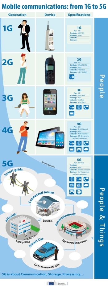 Die Entwicklung der Mobilfunktechnik (Grafik: EU)