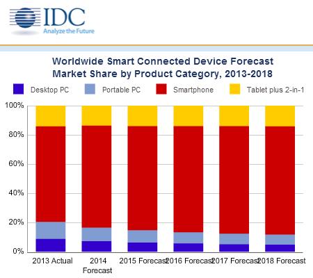 Smart Connected Devices (Diagramm: IDC) schließen