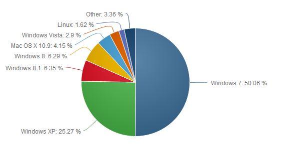 Windows 7 hat im Mai erstmals einen Marktanteil von mehr als 50 Prozent erreicht (Bild: Net Applications).