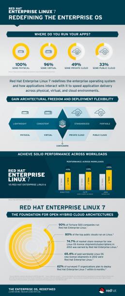 rhel7-infografik