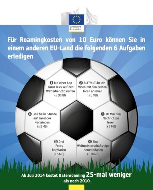 EU senkt Roaming-Preise (Bild: EU)