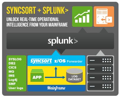 Syncsort und Splunk machen gemeinsame Sache, um Mainframe-Daten schneller auswerten zu können. Quelle: Syncsort