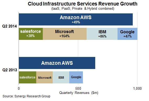 Microsoft und IBM machen im zweiten Quartal Marktanteile gut. Amzon und Google hingegen stagnieren auf Vorjahres-Niveau. Quelle: Synergy Research