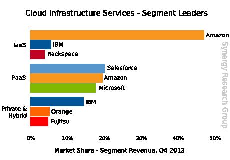 Die laut Synergy führenden Cloud-Lieferanten. Quelle: Synergy