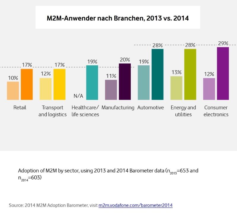 """Die Vodafone-Studie """"M2M Adaption Barometer 2014″ hat ergeben, dass der Bereich der Unterhaltungselektronik M2M-Technologie am häufigsten einsetzt – dicht gefolgt vom Energiesektor und der Automobilindustrie (Grafik: Vodafone)."""