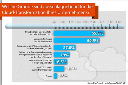 Die Entwicklung neuer Geschäftsmodelle ist für die meisten deutschen ISVs der wichtigste Beweggrund für die Entwicklung von SaaS-Angeboten. Quelle: Crisp Research/Pironet NDH