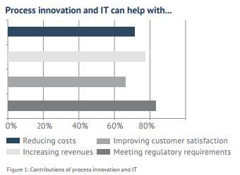 Der Finanzsektor hofft durch neue IT-Investitionen vor allem Anforderungen des Gesetzgebers besser erfüllen zu können. Quelle: SAP