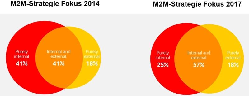 Bis 2017 soll die derzeit primär auf interne Unternehmensprozesse ausgerichtete M2M-Nutzung vermehrt durch externe Lösungen mit Kundenbezug ergänzt werden (Grafik: Vodafone).