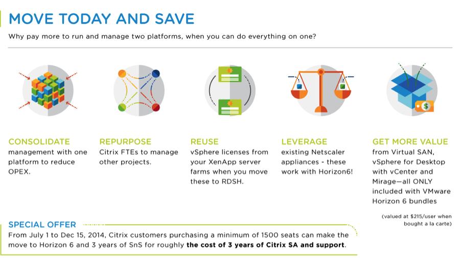 Mit einem Marketing-Kunstgriff will VMware Anwender von Konkurrenzprodukten auf die eigenen Lösungen Horizon und AirWatch bringen. Der Vorteil für Anwender: Einheitliche Verwaltung vom virtuellen Desktop bis hin zum mobilen Endgerät. Quelle: VMware