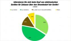 Ein Drittel der Teilnehmer der im deutschsprachigen Raum durchgeführten Printerumfrage 14 informiert sich vor dem Kauf von elektronischen Geräten immer, deutlich über zwei Drittel immerhin meistens über den Strombedarf (Grafik: Brother).