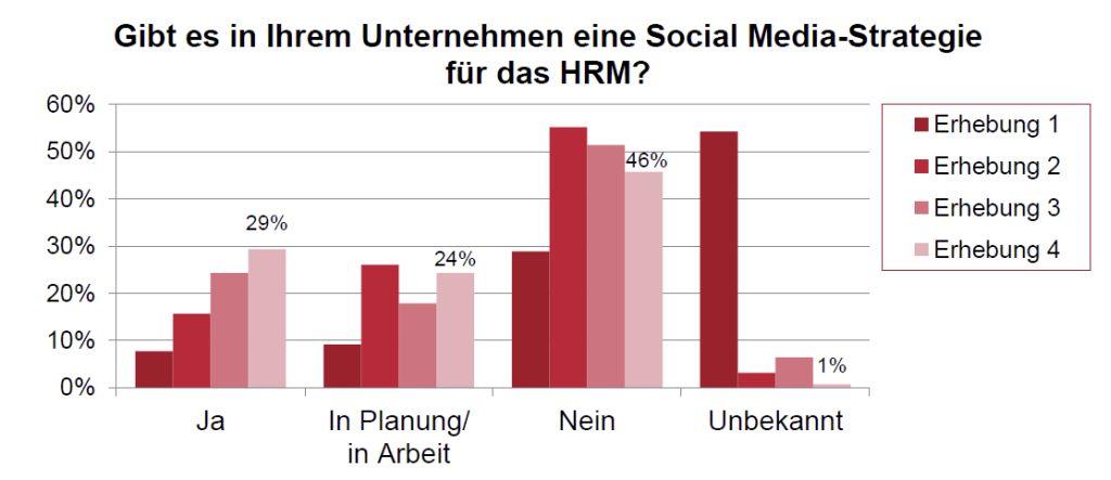 Dem ADP Social Media Index (ASMI) zufolge ist im vergangenen Halbjahr die Zahl der Unternehmen, die bereits eine spezielle Social-Media-Strategie entwickelt haben und umsetzen, von 24 auf 29 Prozent gestiegen (Grafik: ADP).