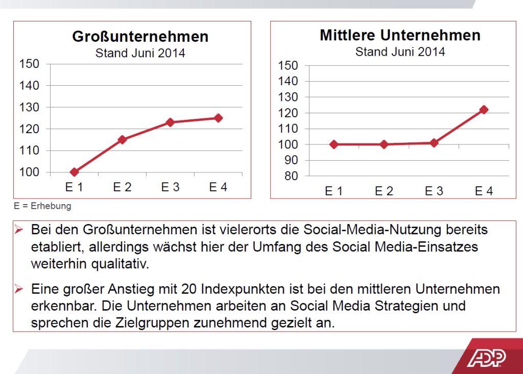 Die aktuelle Ausgabe des ADP Social Media Index (ASMI) zeigt deutlich, dass Social Media im HR-Bereich 2014 bei mittelgroßen und kleinen Unternehmen angekommen ist. E1 bisd E4 bezeichnen die Zeitpunkte der halbjährlich vorgenommenen Umfragen (Grafik: ADP).