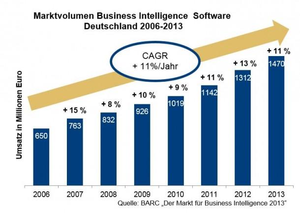 Datenmanagment-Lösungen sorgten und sorgen für solides Wachstum in Deutschland. Quelle: BARC