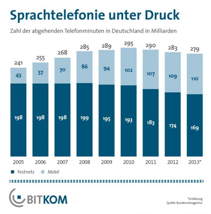 Die Nutzung des Festnetzes ist seit Jahren rückläufig. (Grafik: Bitkom)