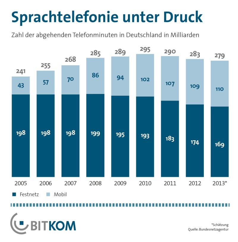 Die Nutzung des Festnetzes ist seit Jahren rückläufig. Quelle: Bitkom