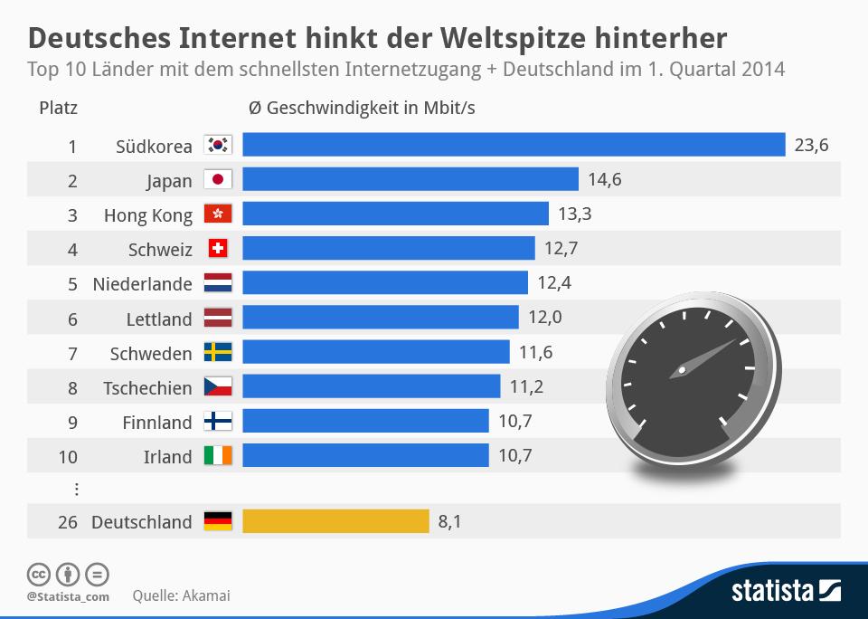 Laut des The State of the Internet Report von Akamai liegt Deutschland im Ranking der Länder mit dem schnellsten Internetzugang auf Platz 26 (durchschnittlich 8,1 MBit/s). An der Spitze stehen in dieser Liste Südkorea mit 23,6 MBit/s und Japan mit 14,6 MBit/s (Grafik: Statista).
