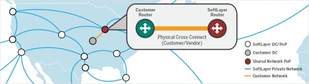 Die Verbindung zwischen SoftLayer-Rechenzentrum und Anwender-Netzwerk ermöglicht IBM über die Funktion Direct Link. Ab Herbst können Anwender aber auch Server-Cluster im SoftLayer-Rechenzentrum über InfiniBand verbinden. Quelle: IBM