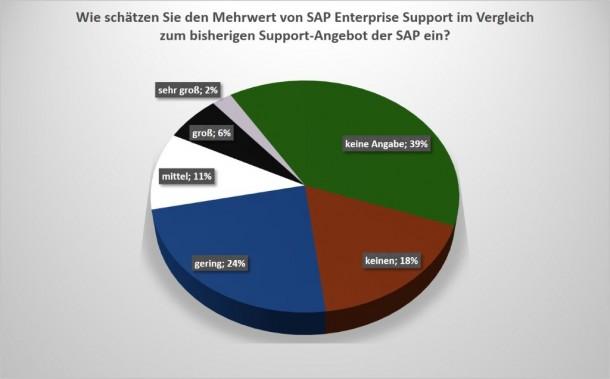 Lediglich 8 Prozent der Anwender sehen im hochpreisigeren Enterprise Support Angebot von SAP 'großen'  oder 'sehr großen Nutzen' für das Unternehmen. Quelle: DSAG
