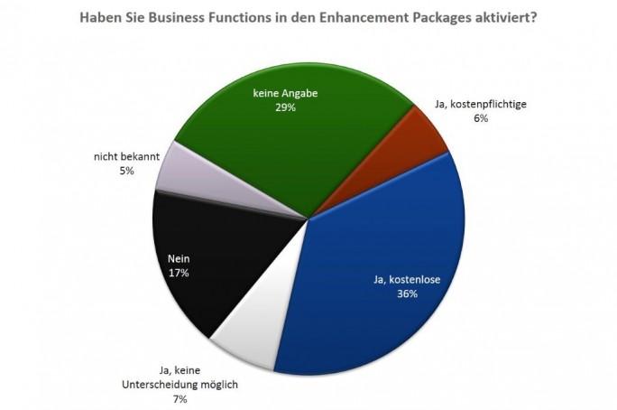 Neue Business Functions aus den SAP Enhancement Packages werden besonders häufig in den kostenlosen Funktionen genutzt. Die DSAG vermutet, dass eine intransparente Lizenzierung von SAP viele Nutzer abschreckt. (Grafik: DSAG )