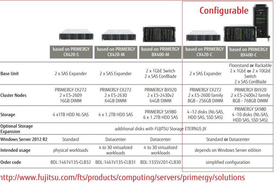 Preise für das Cluster-in-a-box variieren je nach Konfiguration. Quelle: Fujitsu